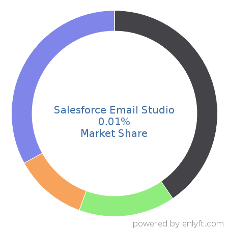 Companies using Salesforce Email Studio and its marketshare
