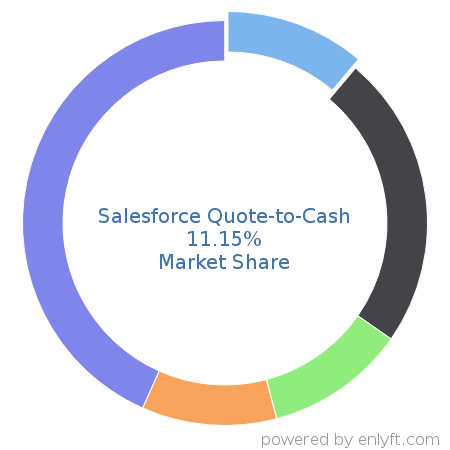 Quote To Cash | Companies Using Salesforce Quote To Cash