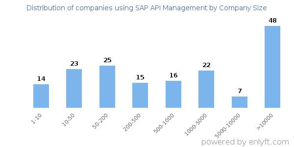 Companies using SAP API Management