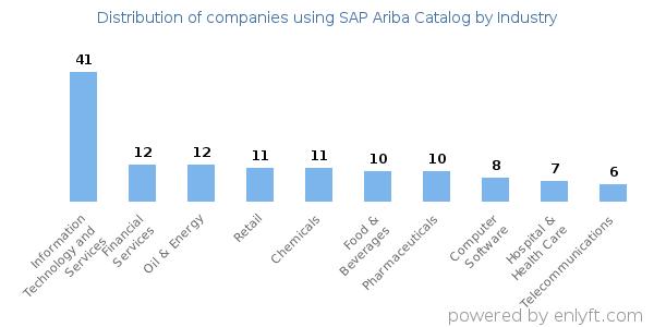 Companies using SAP Ariba Catalog and its marketshare