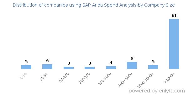 Companies using SAP Ariba Spend Analysis and its marketshare
