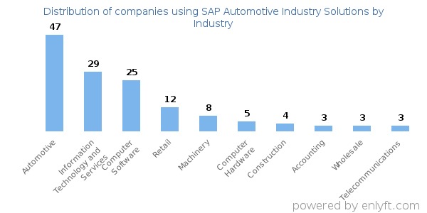 Companies using SAP Automotive Industry Solutions and its