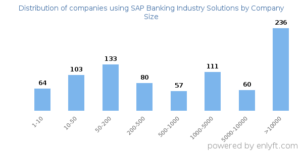 Companies using SAP Banking Industry Solutions and its