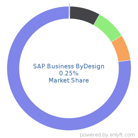 SAP Business ByDesign market share in Enterprise Resource Planning (ERP) is about 0.22%