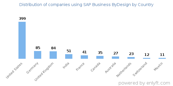 SAP Business ByDesign customers by country