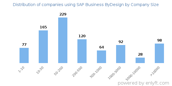 Companies using SAP Business ByDesign, by size (number of employees)