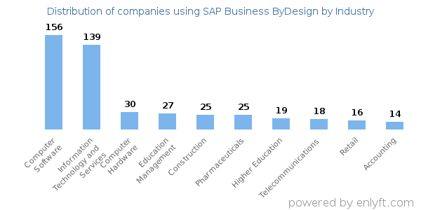 Companies using SAP Business ByDesign - Distribution by industry