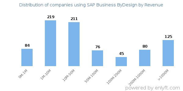 SAP Business ByDesign clients - distribution by company revenue