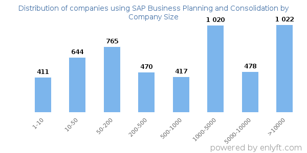 Companies using SAP Business Planning and Consolidation and