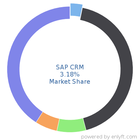 SAP CRM commands 3.41% market share in Customer Relationship Management (CRM)
