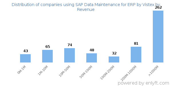 Companies using SAP Data Maintenance for ERP by Vistex