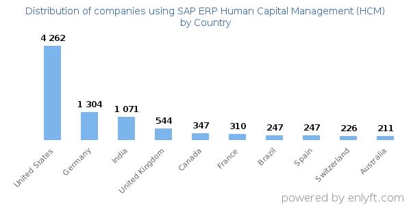 Companies using SAP ERP Human Capital Management (HCM) and