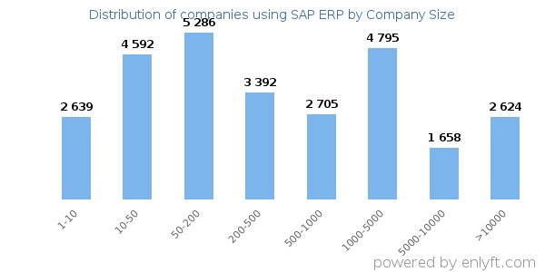 Companies using SAP ERP and its marketshare