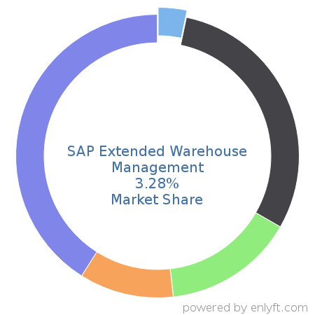 Companies using SAP Extended Warehouse Management