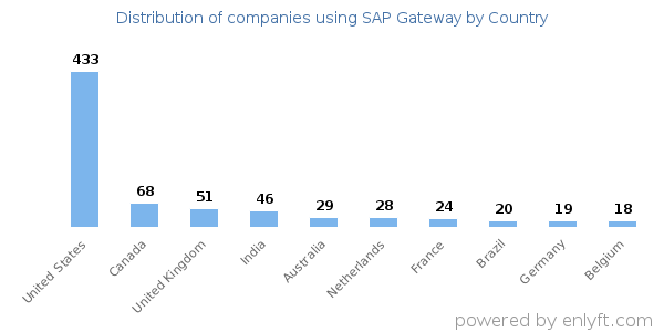 Companies using SAP Gateway and its marketshare