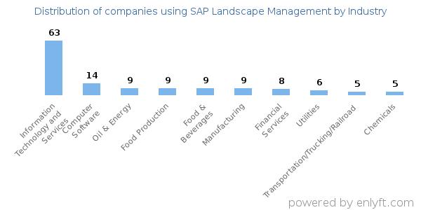 Companies using SAP Landscape Management