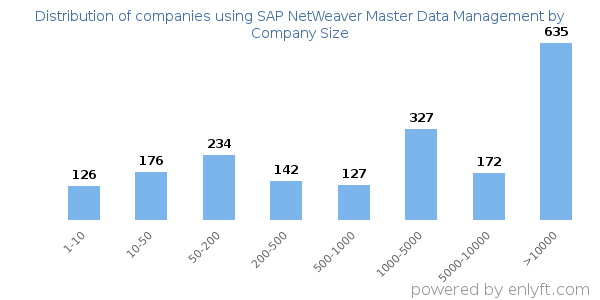 Companies using SAP NetWeaver Master Data Management and its