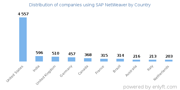 SAP NetWeaver customers by country