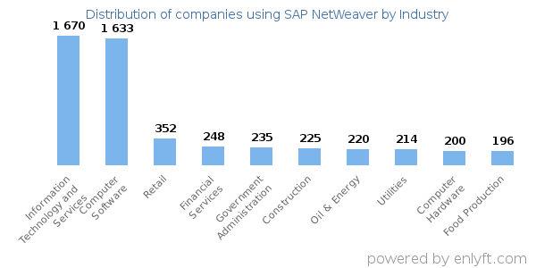 Companies using SAP NetWeaver - Distribution by industry