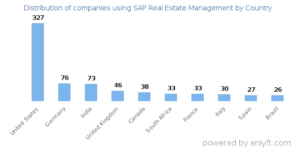 Companies using SAP Real Estate Management and its marketshare