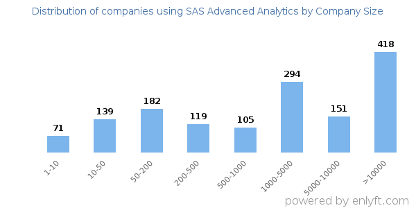 Companies using SAS Advanced Analytics and its marketshare