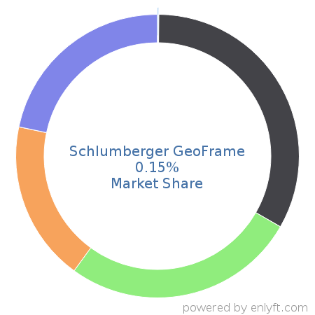 Companies using Schlumberger GeoFrame and its marketshare