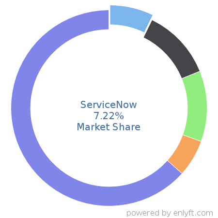 Companies using ServiceNow and its marketshare