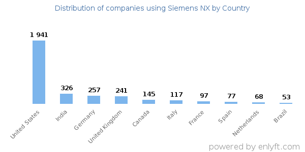 Companies using Siemens NX and its marketshare