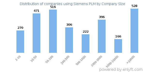 Companies using Siemens PLM and its marketshare
