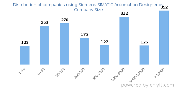 Companies using Siemens SIMATIC Automation Designer and its