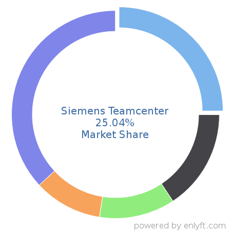 Companies using Siemens Teamcenter and its marketshare