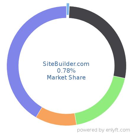 Sitebuilder market share