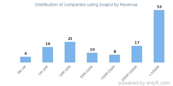 Companies using SoapUI