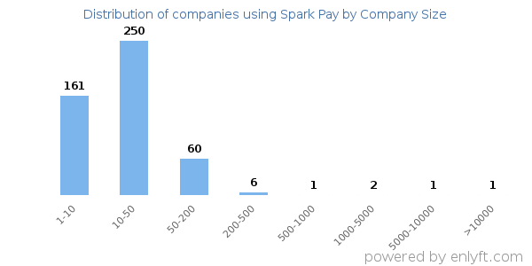 Companies using Spark Pay and its marketshare
