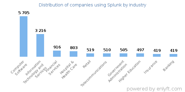 Companies using Splunk and its marketshare