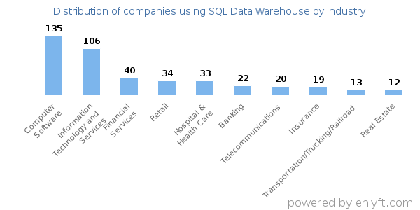 Companies using SQL Data Warehouse and its marketshare