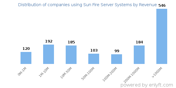 Companies using Sun Fire Server Systems