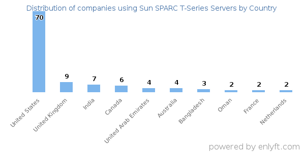 Sun SPARC T-Series Servers customers by country