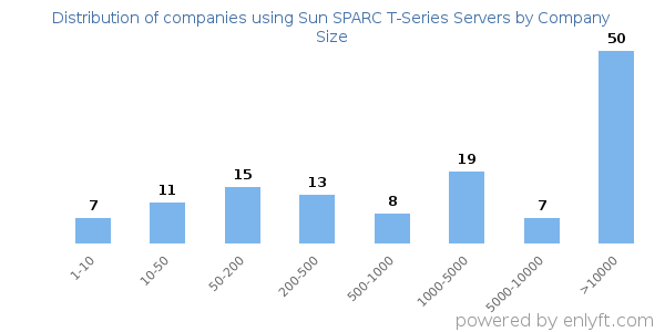 Companies using Sun SPARC T-Series Servers, by size (number of employees)