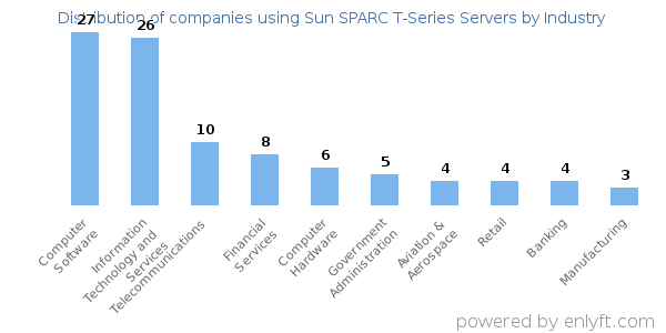 Companies using Sun SPARC T-Series Servers - Distribution by industry