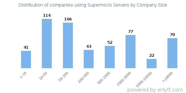 Companies using Supermicro Servers