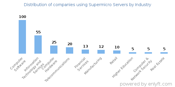 Companies using Supermicro Servers and its marketshare