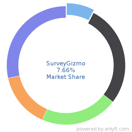 SurveyGizmo market share in Survey Research is about 13.35%