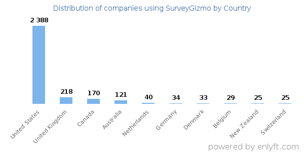 SurveyGizmo customers by country