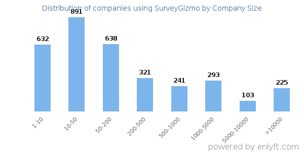 Companies using SurveyGizmo, by size (number of employees)