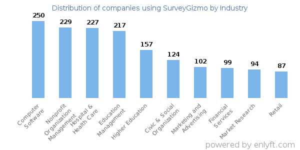 Companies using SurveyGizmo - Distribution by industry