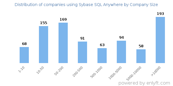official sybase sql anywhere developers guide