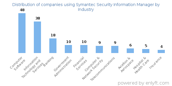 Companies using Symantec Security Information Manager and