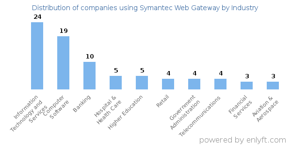 Companies using Symantec Web Gateway and its marketshare