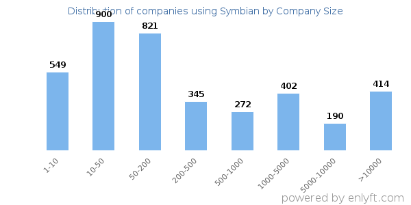 Companies using Symbian and its marketshare
